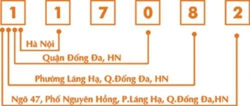Ma Vung Postcode Zipcode 6 So Moi Cua Viet Nam 2