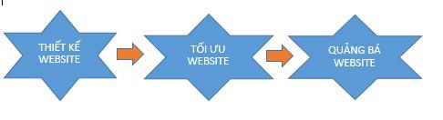 THIẾT KẾ WEBSITE DOANH NGHIỆP UY TÍN VÀ CHẤT LƯỢNG