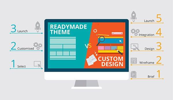 Thiết kế website tại Hải Dương chuyên nghiệp chuẩn SEO