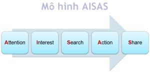 mô hình aisas trong kinh doanh online