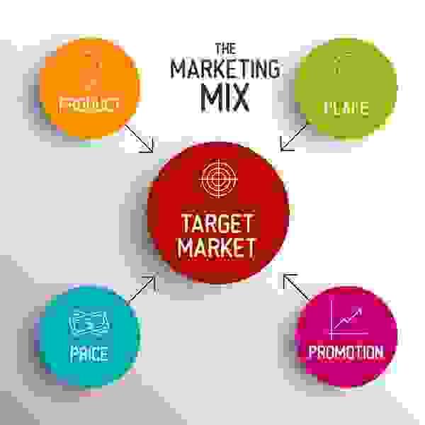 Marketing mix bao gồm 4P với các chỉ tiêu khác nhau